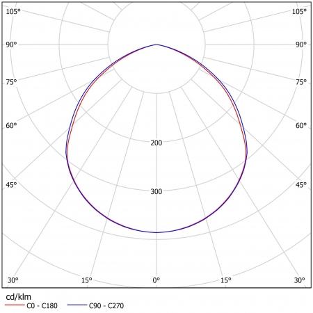 Промышленный светодиодный светильник ДСП-27-90-50-Д120